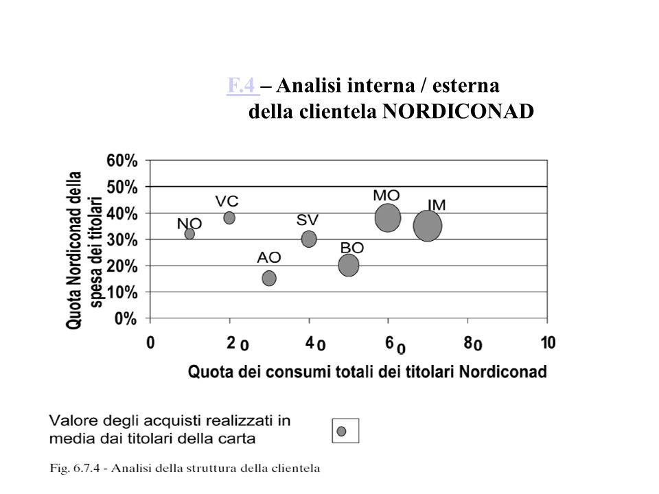 F.4 F.4 – Analisi interna / esterna della clientela NORDICONAD