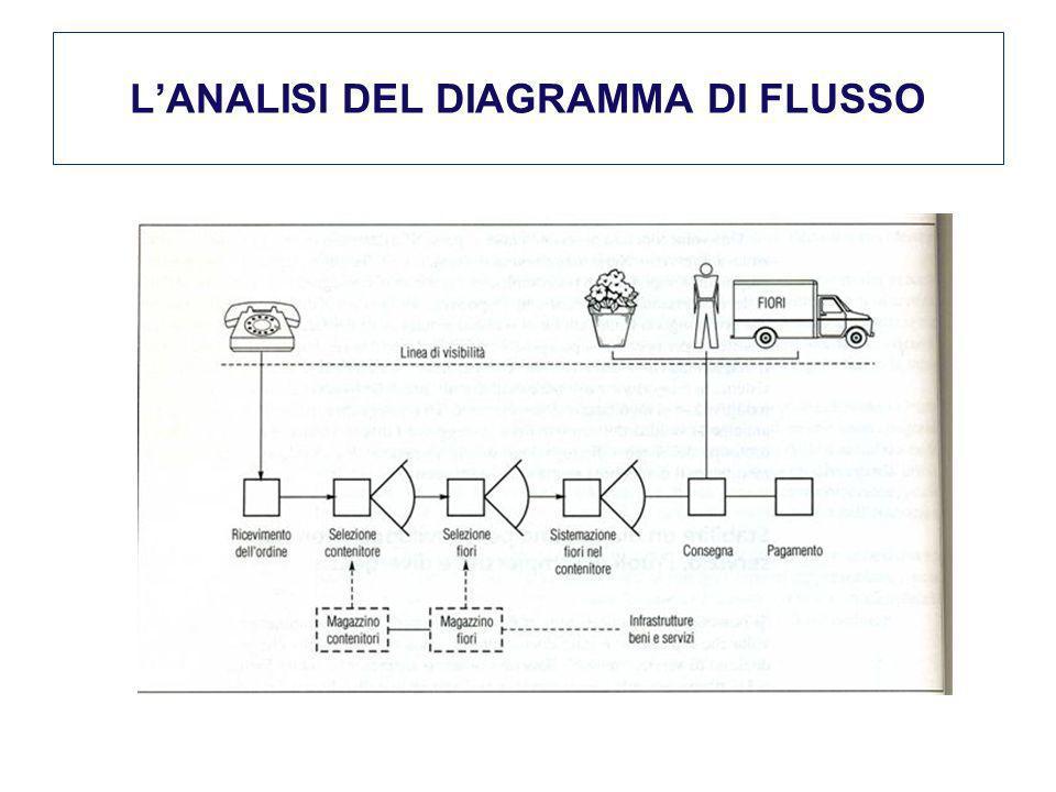 LANALISI DEL DIAGRAMMA DI FLUSSO