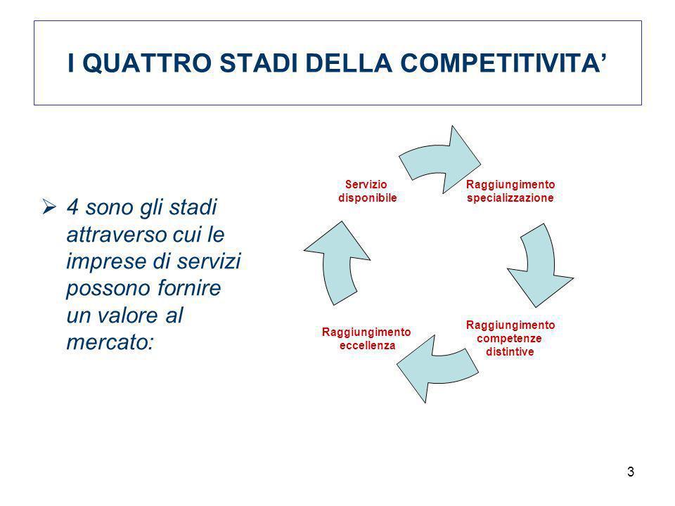 3 I QUATTRO STADI DELLA COMPETITIVITA 4 sono gli stadi attraverso cui le imprese di servizi possono fornire un valore al mercato: Raggiung imento spec