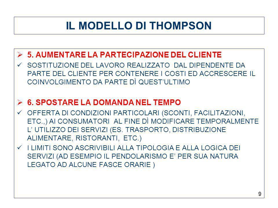 9 IL MODELLO DI THOMPSON 5. AUMENTARE LA PARTECIPAZIONE DEL CLIENTE SOSTITUZIONE DEL LAVORO REALIZZATO DAL DIPENDENTE DA PARTE DEL CLIENTE PER CONTENE