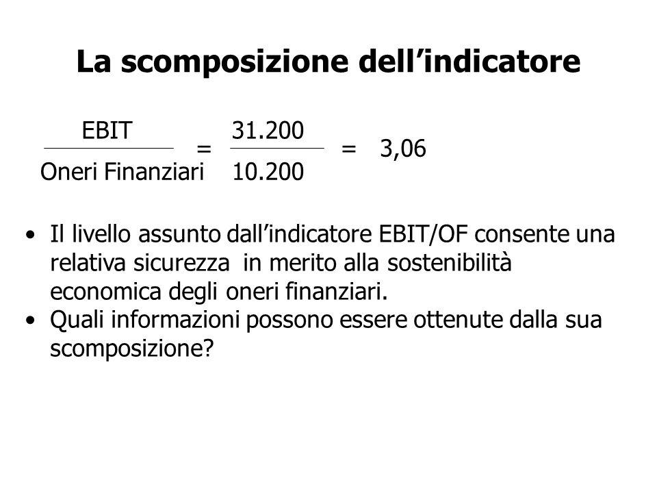 La scomposizione dellindicatore EBIT Oneri Finanziari = 31.200 10.200 = 3,06 Il livello assunto dallindicatore EBIT/OF consente una relativa sicurezza in merito alla sostenibilità economica degli oneri finanziari.