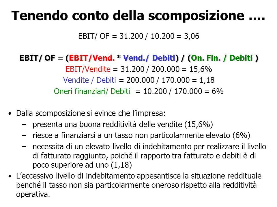 Tenendo conto della scomposizione …. EBIT/ OF = 31.200 / 10.200 = 3,06 EBIT/ OF = (EBIT/Vend.