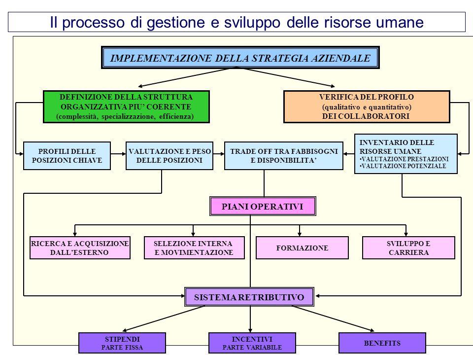11 Il processo di gestione e sviluppo delle risorse umane IMPLEMENTAZIONE DELLA STRATEGIA AZIENDALE DEFINIZIONE DELLA STRUTTURA ORGANIZZATIVA PIU COER