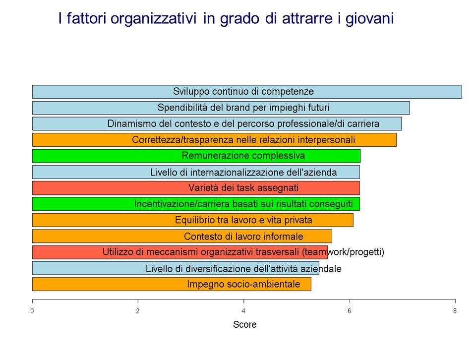 14 I fattori organizzativi in grado di attrarre i giovani