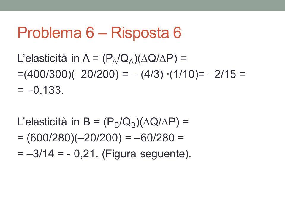 Problema 6 – Risposta 6 Lelasticità in A = (P A /Q A )( Q/ P) = =(400/300)(–20/200) = – (4/3) ·(1/10)= –2/15 = = -0,133.