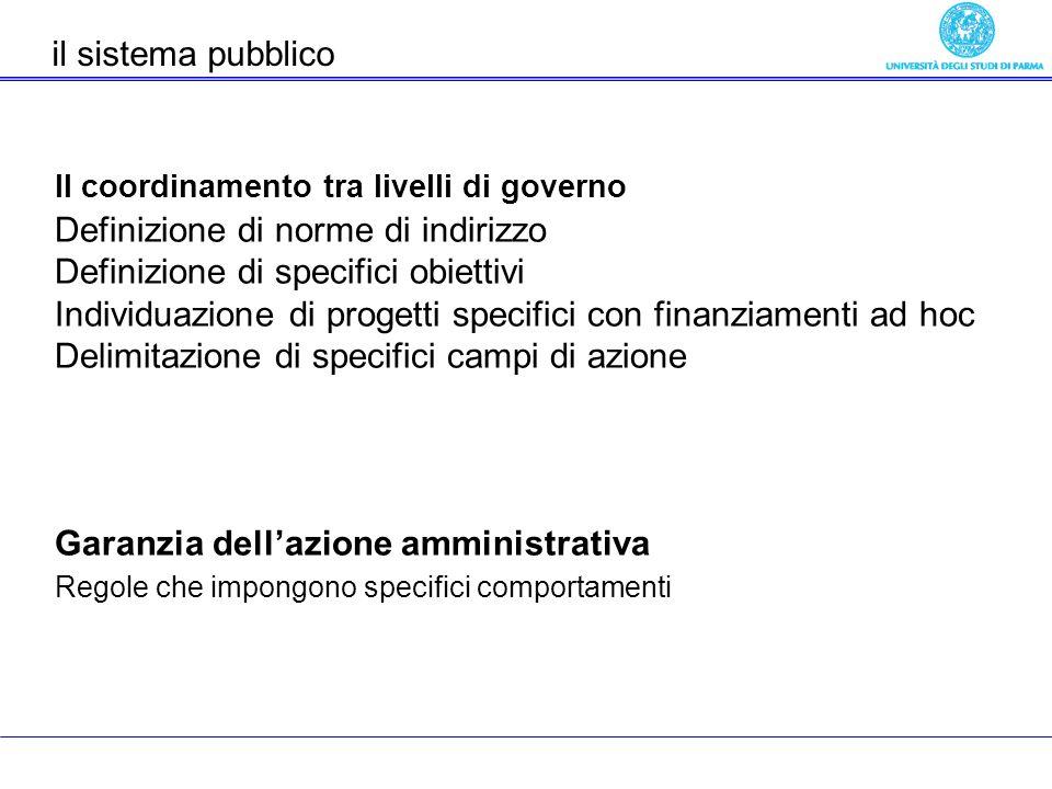 Il coordinamento tra livelli di governo Definizione di norme di indirizzo Definizione di specifici obiettivi Individuazione di progetti specifici con finanziamenti ad hoc Delimitazione di specifici campi di azione Garanzia dellazione amministrativa Regole che impongono specifici comportamenti il sistema pubblico