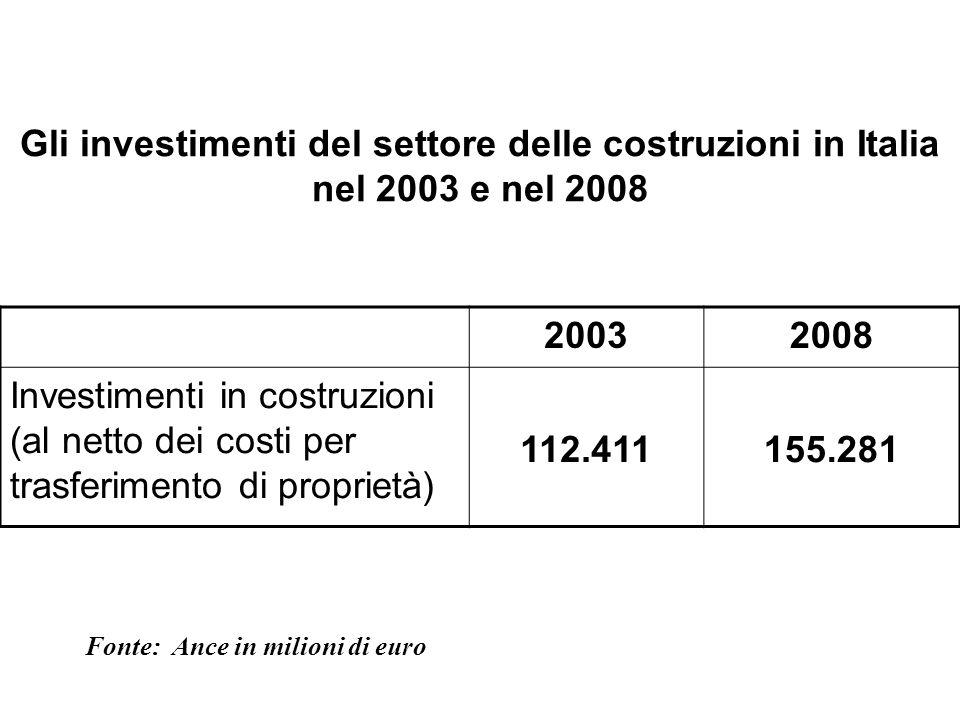 Gli investimenti del settore delle costruzioni in Italia nel 2003 e nel 2008 20032008 Investimenti in costruzioni (al netto dei costi per trasferiment