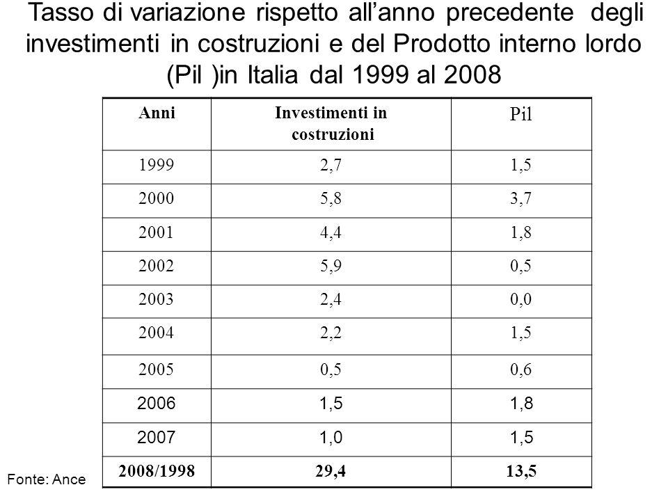 Tasso di variazione rispetto allanno precedente degli investimenti in costruzioni e del Prodotto interno lordo (Pil )in Italia dal 1999 al 2008 AnniIn