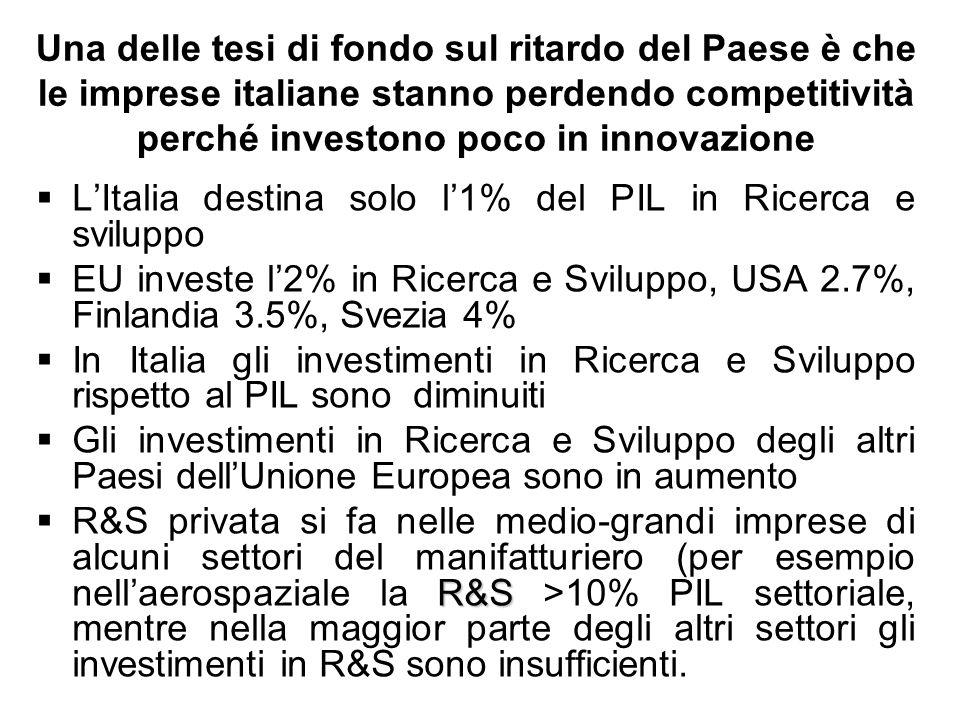 LItalia destina solo l1% del PIL in Ricerca e sviluppo EU investe l2% in Ricerca e Sviluppo, USA 2.7%, Finlandia 3.5%, Svezia 4% In Italia gli investi