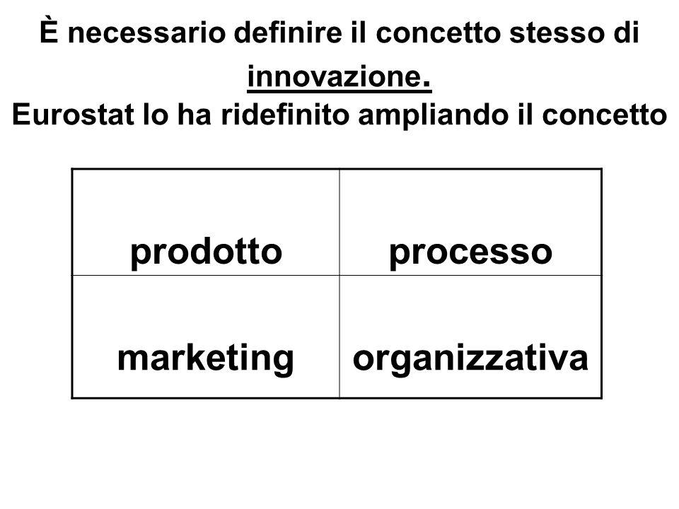 prodottoprocesso marketingorganizzativa È necessario definire il concetto stesso di innovazione. Eurostat lo ha ridefinito ampliando il concetto