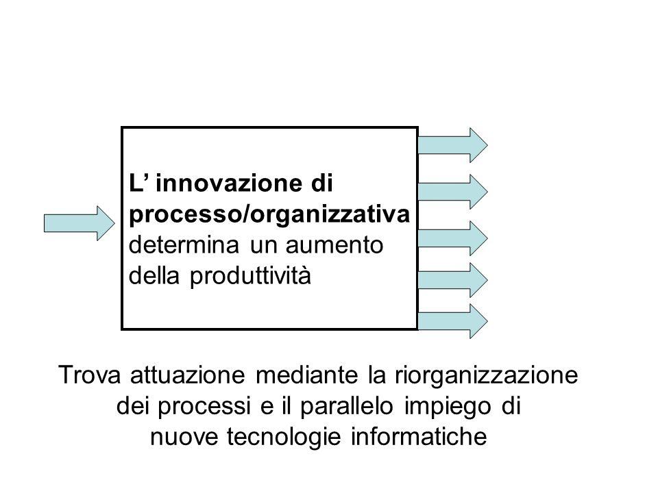 Trova attuazione mediante la riorganizzazione dei processi e il parallelo impiego di nuove tecnologie informatiche L innovazione di processo/organizza