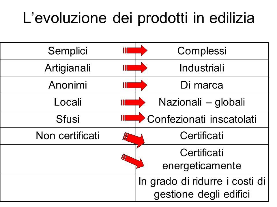 Levoluzione dei prodotti in edilizia SempliciComplessi ArtigianaliIndustriali AnonimiDi marca LocaliNazionali – globali SfusiConfezionati inscatolati