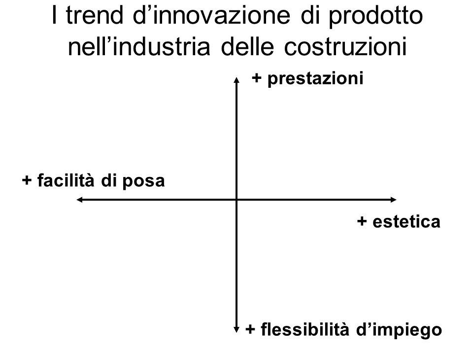 I trend dinnovazione di prodotto nellindustria delle costruzioni + prestazioni + estetica + flessibilità dimpiego + facilità di posa