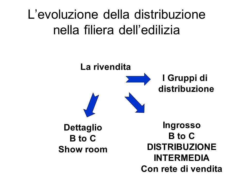 Levoluzione della distribuzione nella filiera delledilizia La rivendita Ingrosso B to C DISTRIBUZIONE INTERMEDIA Con rete di vendita Dettaglio B to C
