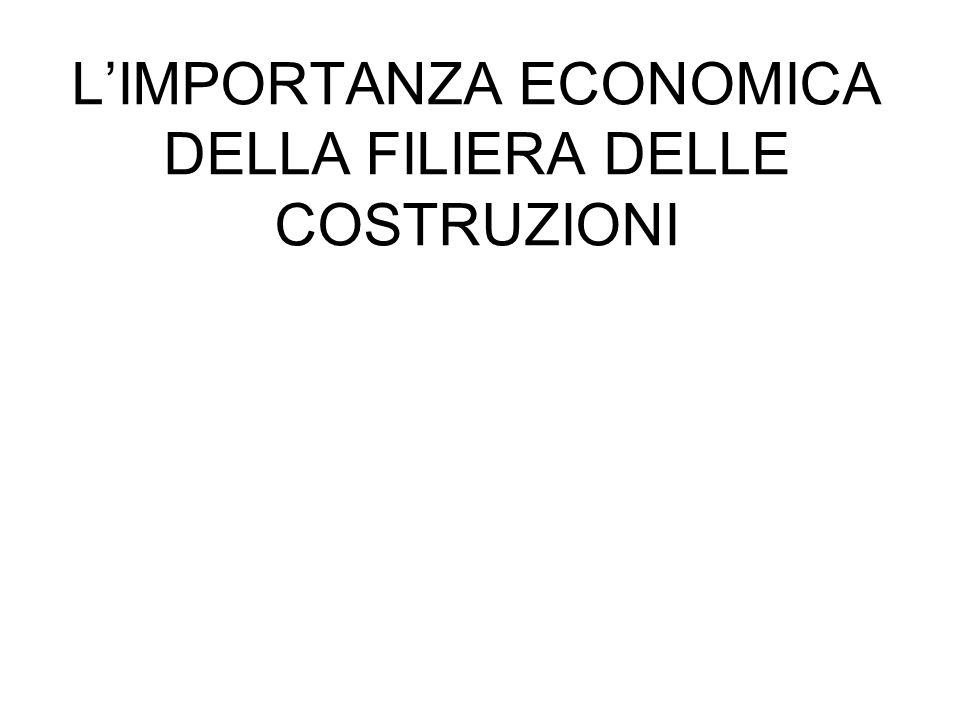 19982007 Gli investimenti in costruzioni rispetto al PIL, al netto dei trasferimenti di proprietà 8,2%9,9% Lincremento degli investimenti in costruzioni nel periodo 1998-2007 + 29,4% La crescita del PIL dal 1998 al 2007+ 13,5% Limportanza economica del settore delle costruzioni in Italia