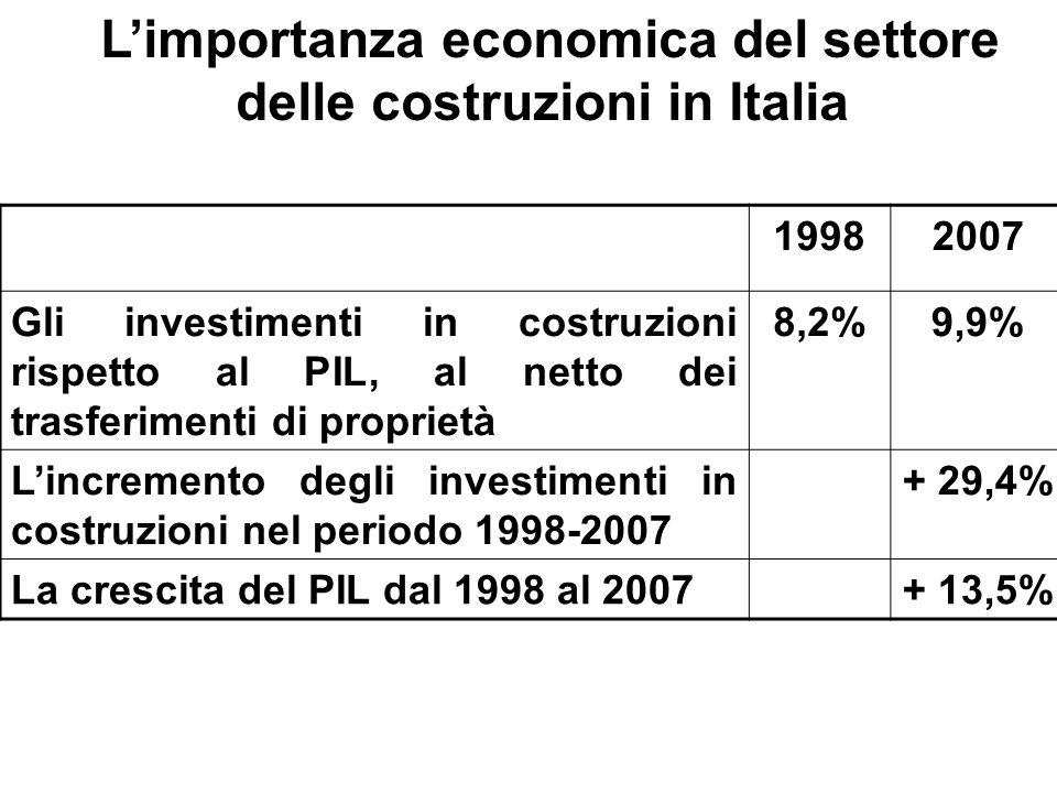 19982007 Gli investimenti in costruzioni rispetto al PIL, al netto dei trasferimenti di proprietà 8,2%9,9% Lincremento degli investimenti in costruzio