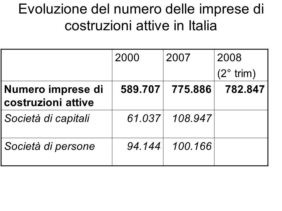 Evoluzione del numero delle imprese di costruzioni attive in Italia 200020072008 (2° trim) Numero imprese di costruzioni attive 589.707775.886782.847