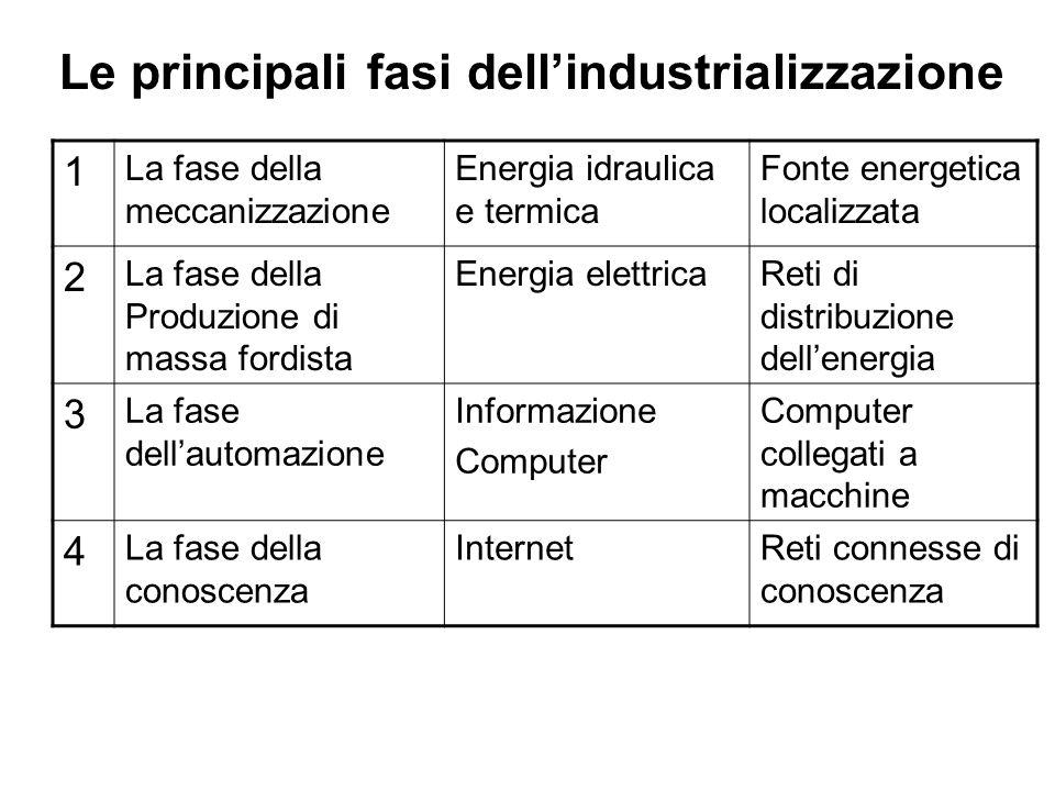 Le principali fasi dellindustrializzazione 1 La fase della meccanizzazione Energia idraulica e termica Fonte energetica localizzata 2 La fase della Pr