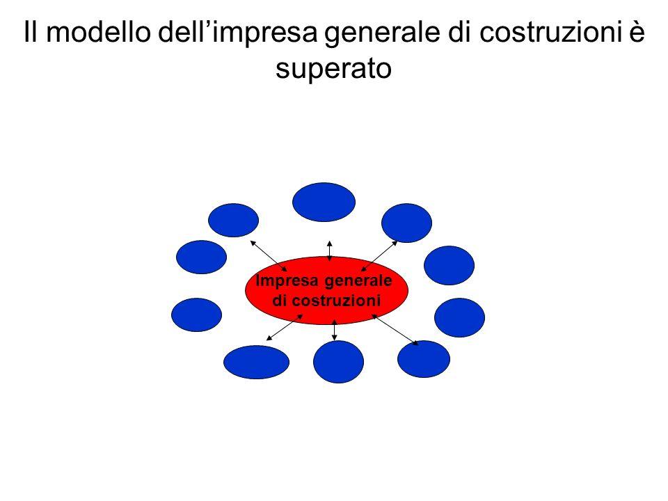 Impresa generale di costruzioni Il modello dellimpresa generale di costruzioni è superato