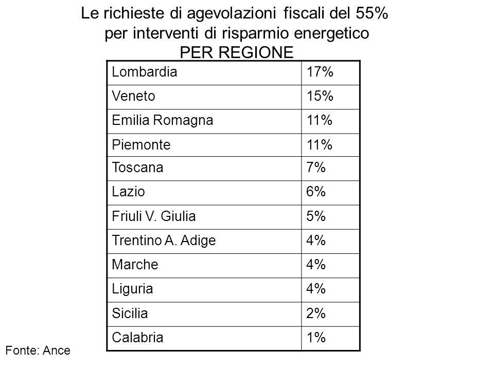 Lombardia17% Veneto15% Emilia Romagna11% Piemonte11% Toscana7% Lazio6% Friuli V. Giulia5% Trentino A. Adige4% Marche4% Liguria4% Sicilia2% Calabria1%