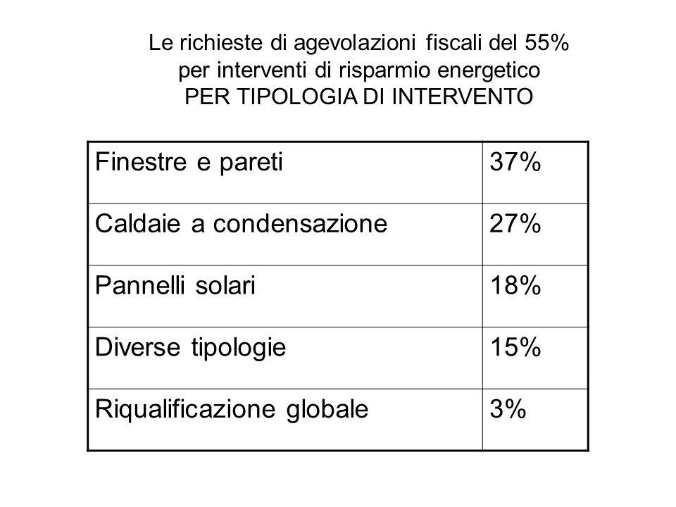 Finestre e pareti37% Caldaie a condensazione27% Pannelli solari18% Diverse tipologie15% Riqualificazione globale3% Le richieste di agevolazioni fiscal