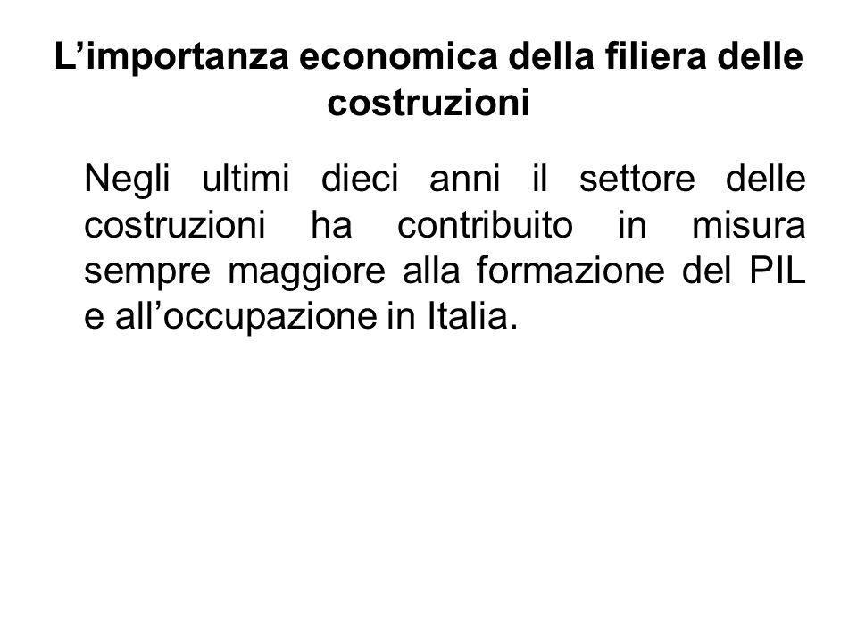 Negli ultimi dieci anni il settore delle costruzioni ha contribuito in misura sempre maggiore alla formazione del PIL e alloccupazione in Italia. Limp