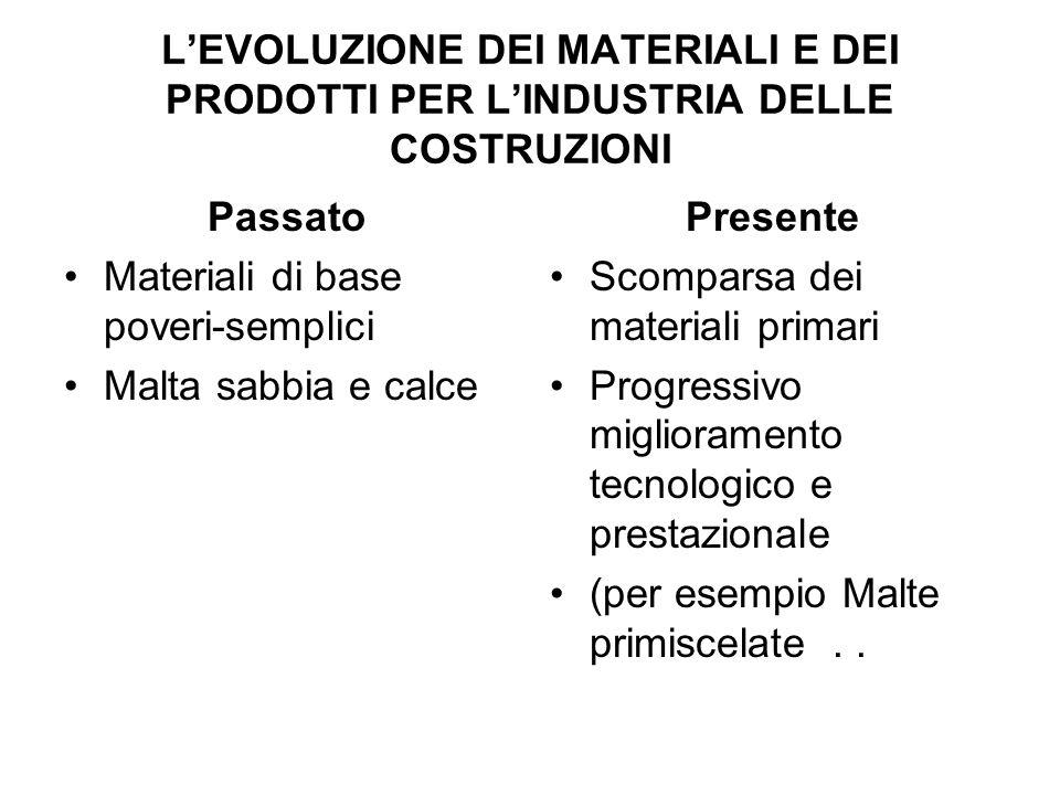 LEVOLUZIONE DEI MATERIALI E DEI PRODOTTI PER LINDUSTRIA DELLE COSTRUZIONI Passato Materiali di base poveri-semplici Malta sabbia e calce Presente Scom