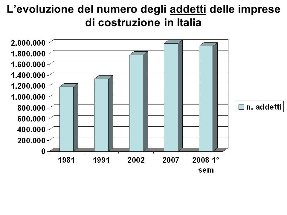 Gli occupati nel settore delle costruzioni Nel corso degli ultimi dieci anni (1998- 2008) gli occupati nel settore delle costruzioni sono passati da 1.493.000 a 1.943.000, con un incremento del 31,7%.