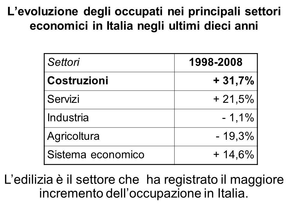Gli occupati nei principali settori economici in Italia nel 2007 e 2008 Settori20072008 (1° sem.) Costruzioni 1.955.0001.943.000 Agricoltura 924.000 867.000 Industria 5.048.0004.973.000 Servizi15.295.00015.593.000 Gli occupati del settore delle costruzioni sono il 28% del complesso degli occupati dellindustria in Italia.