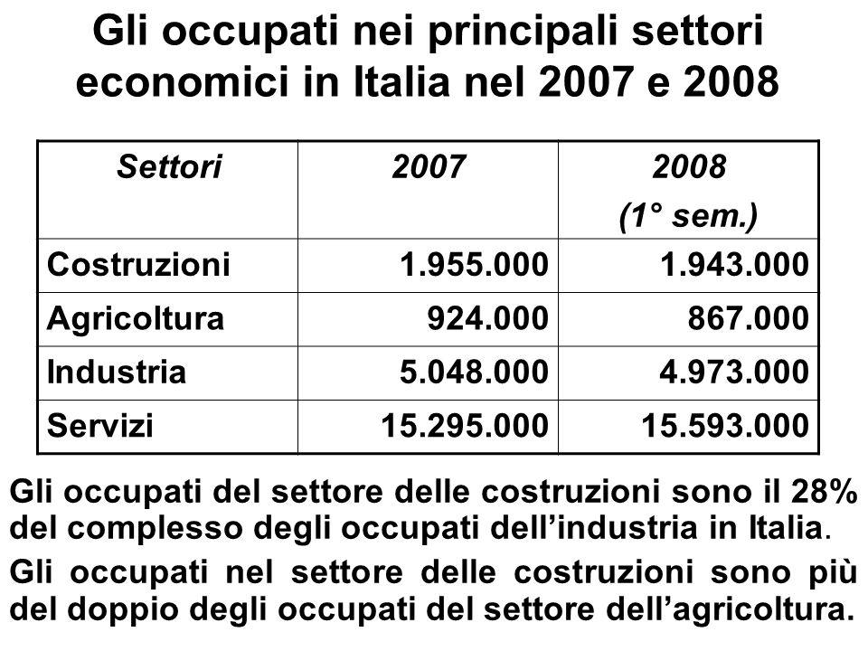 Gli occupati nei principali settori economici in Italia nel 2007 e 2008 Settori20072008 (1° sem.) Costruzioni 1.955.0001.943.000 Agricoltura 924.000 8