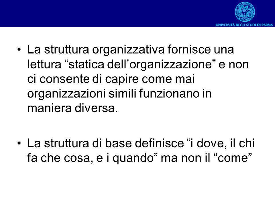 La struttura organizzativa fornisce una lettura statica dellorganizzazione e non ci consente di capire come mai organizzazioni simili funzionano in ma