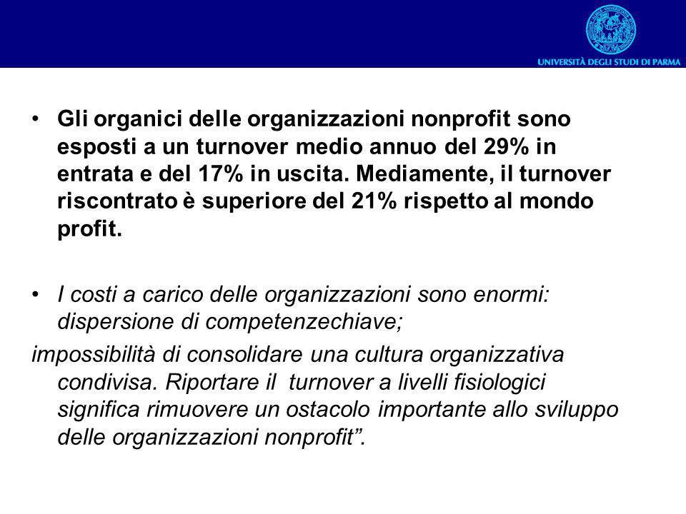 Gli organici delle organizzazioni nonprofit sono esposti a un turnover medio annuo del 29% in entrata e del 17% in uscita. Mediamente, il turnover ris