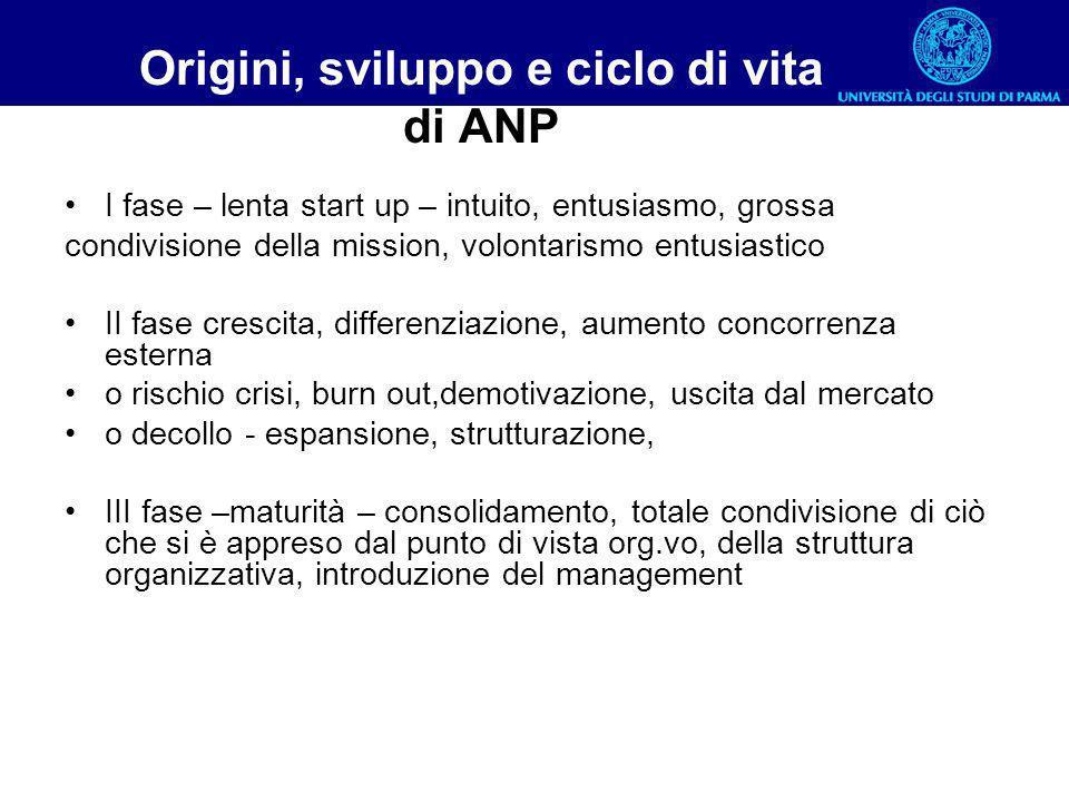 Origini, sviluppo e ciclo di vita di ANP I fase – lenta start up – intuito, entusiasmo, grossa condivisione della mission, volontarismo entusiastico I