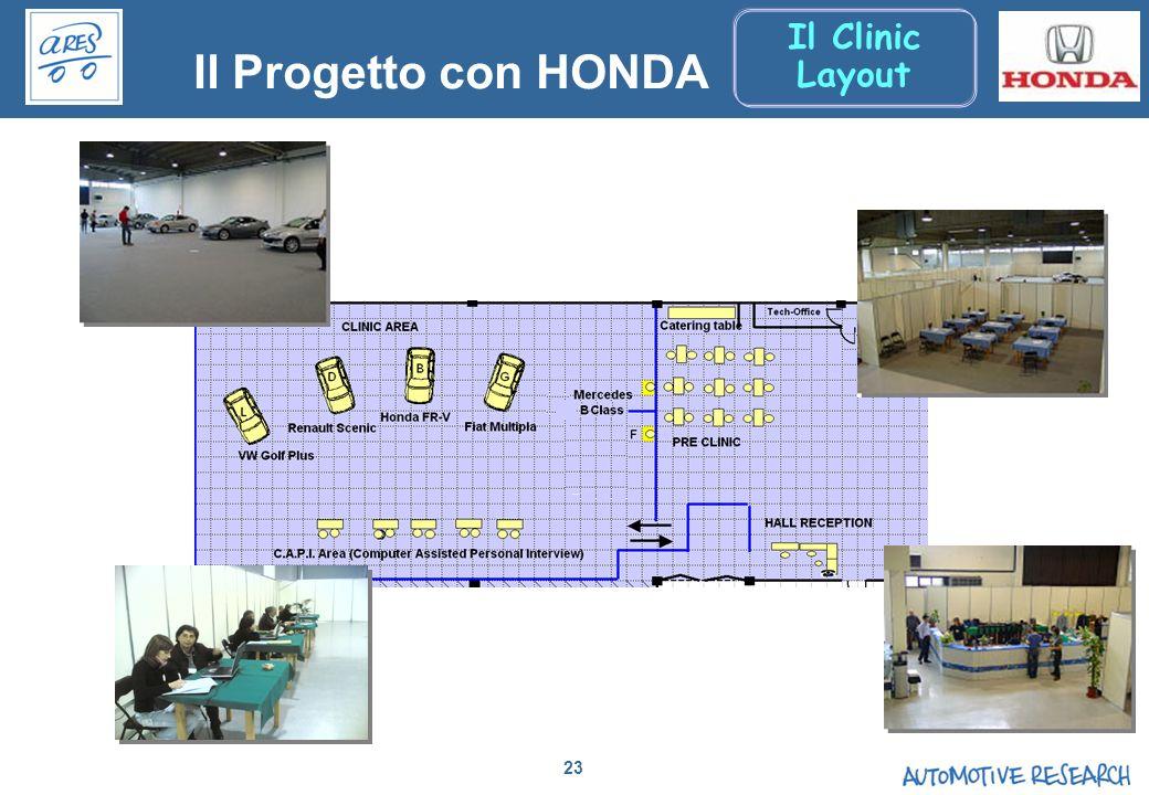23 Il Progetto con HONDA Il Clinic Layout