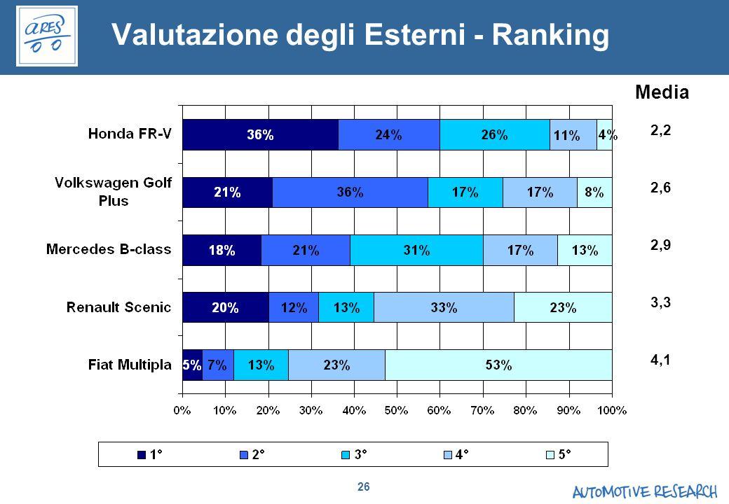 26 2,2 2,6 2,9 3,3 4,1 Media Valutazione degli Esterni - Ranking