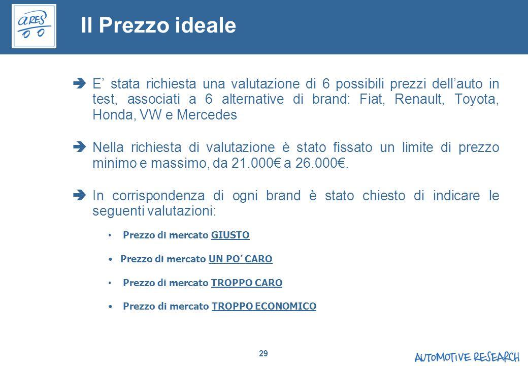 29 Il Prezzo ideale E stata richiesta una valutazione di 6 possibili prezzi dellauto in test, associati a 6 alternative di brand: Fiat, Renault, Toyot