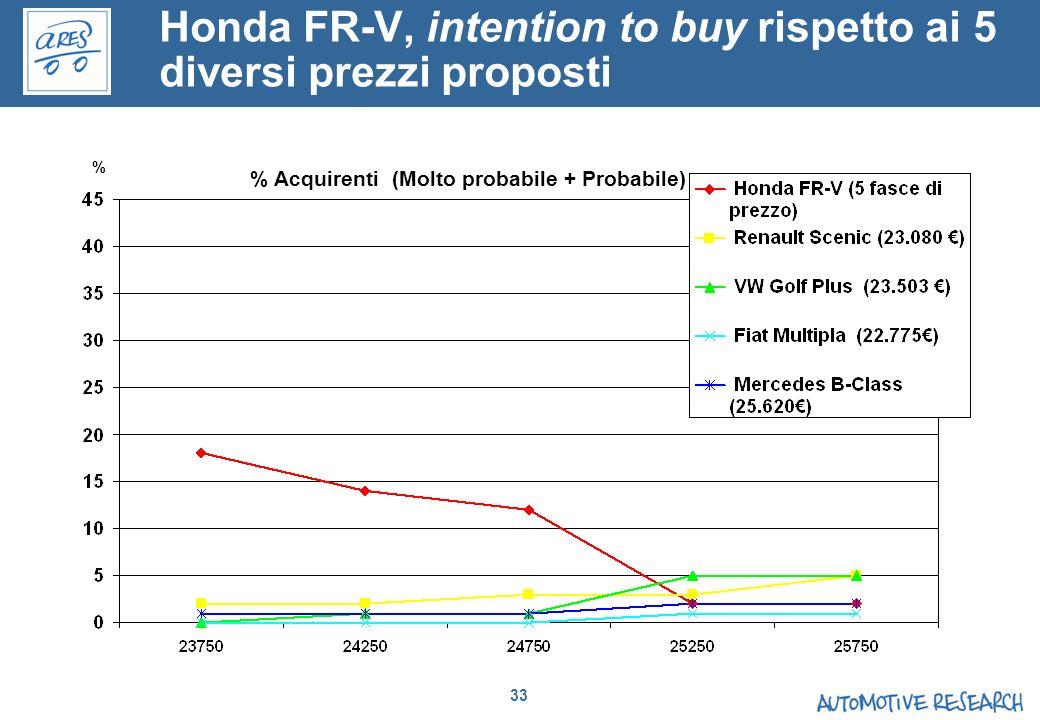 33 % % Acquirenti (Molto probabile + Probabile) Honda FR-V, intention to buy rispetto ai 5 diversi prezzi proposti