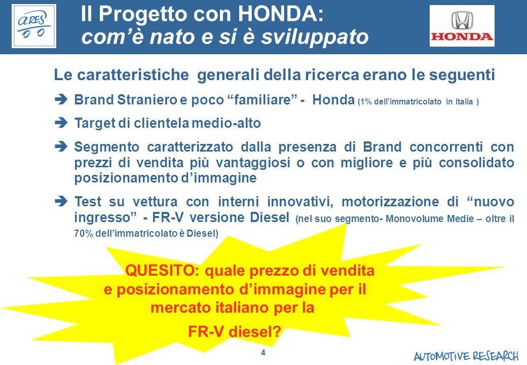 4 Le caratteristiche generali della ricerca erano le seguenti Brand Straniero e poco familiare - Honda (1% dellimmatricolato in Italia ) Target di cli