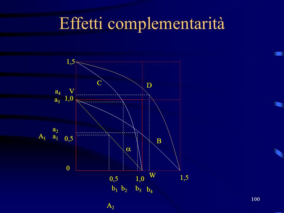 100 Effetti complementarità V W 1,0 0,5 0 1,0 b1b1 b2b2 a1a1 a2a2 A2 A2 A1A1 b3b3 b4b4 1,5 a3a3 a4a4 B C D