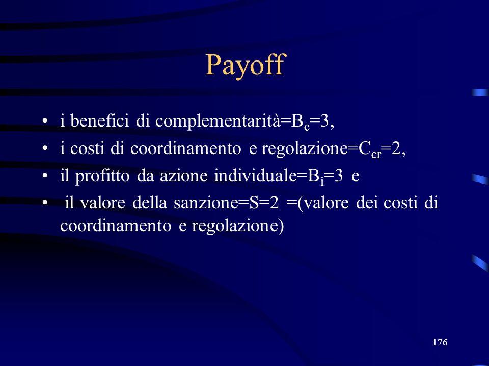 176 Payoff i benefici di complementarità=B c =3, i costi di coordinamento e regolazione=C cr =2, il profitto da azione individuale=B i =3 e il valore della sanzione=S=2 =(valore dei costi di coordinamento e regolazione)