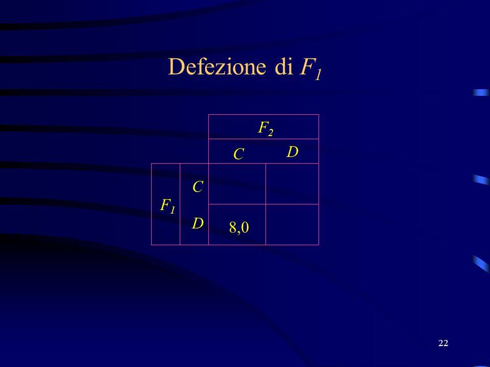 22 C D C D F2F2 F1F1 8,0 Defezione di F 1