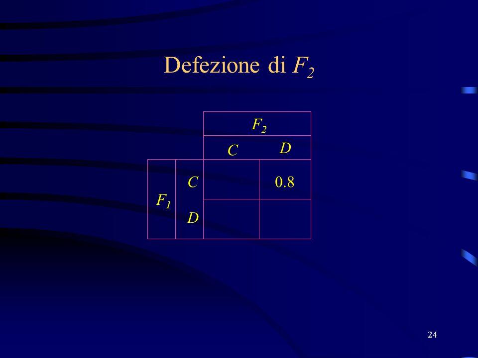 24 C D C D F2F2 F1F1 Defezione di F 2 0.8