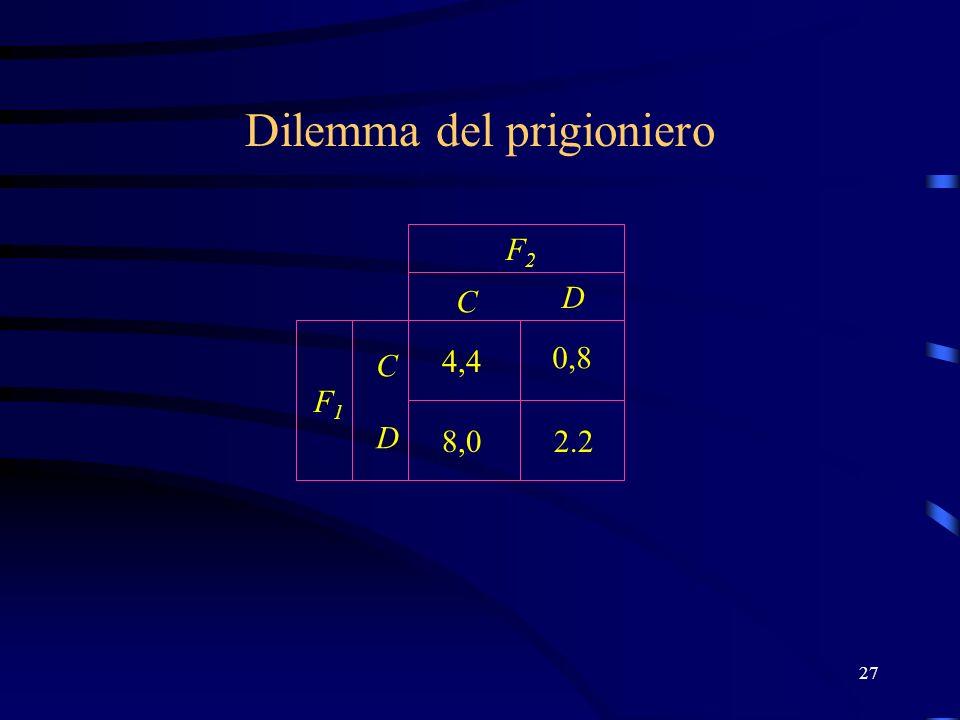 27 C D C D F2F2 F1F1 Dilemma del prigioniero 2.2 4,4 0,8 8,0