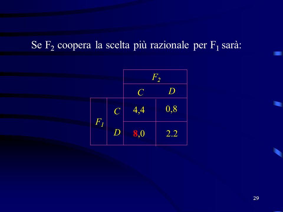 29 Se F 2 coopera la scelta più razionale per F 1 sarà: C D C D F2F2 F1F1 2.2 4,4 0,8 8,0