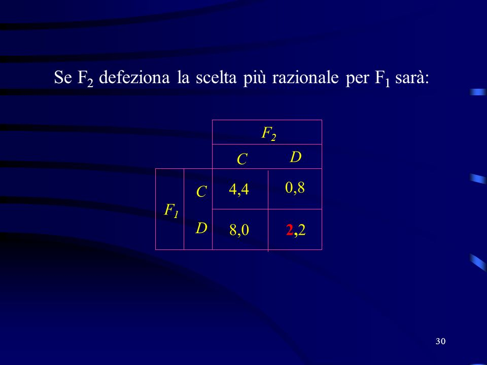 30 Se F 2 defeziona la scelta più razionale per F 1 sarà: C D C D F2F2 F1F1 2,22,2 4,4 0,8 8,0
