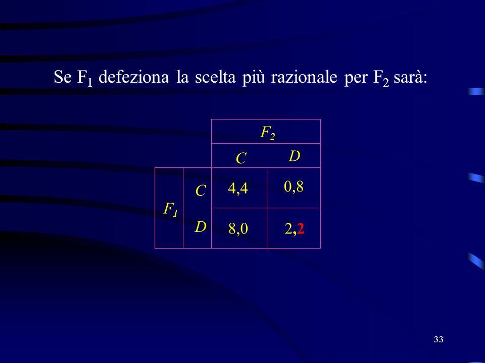 33 Se F 1 defeziona la scelta più razionale per F 2 sarà: C D C D F2F2 F1F1 2,22,2 4,4 0,8 8,0
