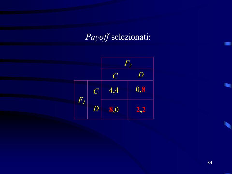 34 Payoff selezionati : C D C D F2F2 F1F1 2,22,2 4,4 0,8 8,0