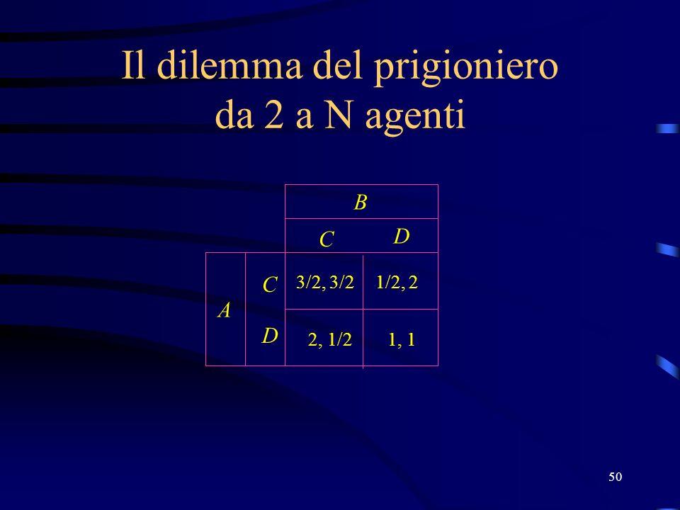 50 Il dilemma del prigioniero da 2 a N agenti C D C D B A 1, 1 3/2, 3/21/2, 2 2, 1/2
