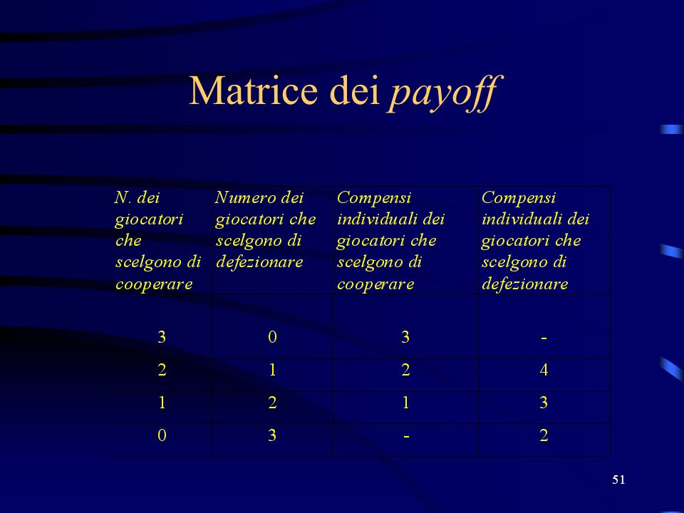 51 Matrice dei payoff