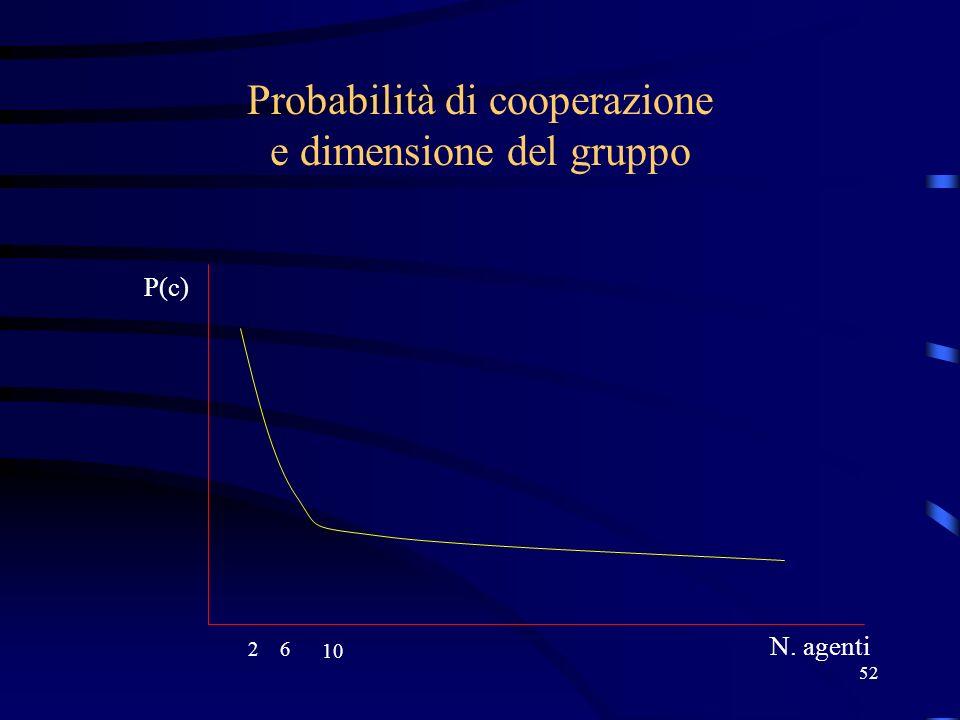 52 Probabilità di cooperazione e dimensione del gruppo 26 10 P(c) N. agenti